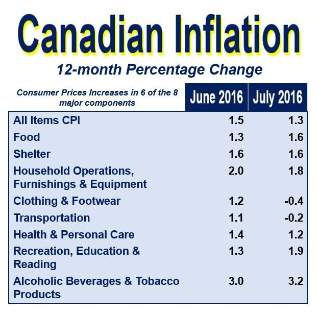 Canadian Inflation July 2016