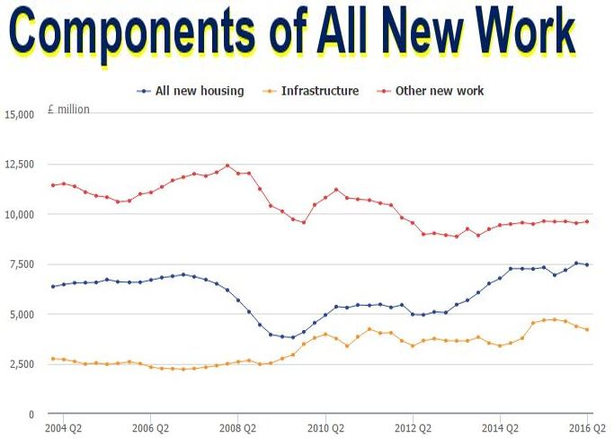 Components of all new work UK construction