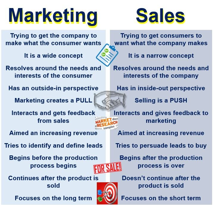 Marketing define