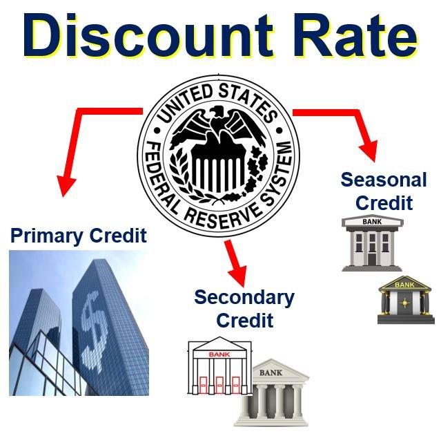 Discount rate Federal Reserve