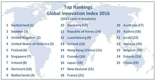 top 25 most innovative economies