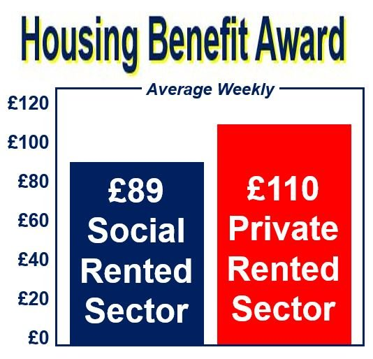 Housing Benefit Award