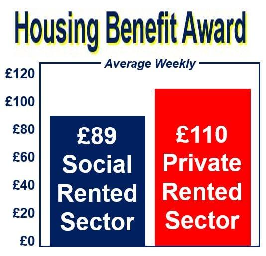 Housing Benefit Award