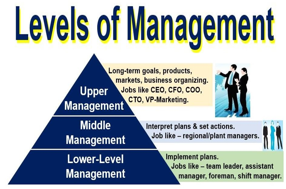 managers and management Management is something that you can improve with study and practice learn what management is and follow these pieces of advice for success.