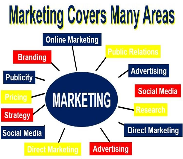 Marketing covers many areas