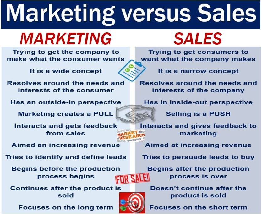 Marketing options definition