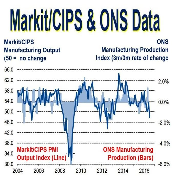 Markit and ONS Manufacturing data