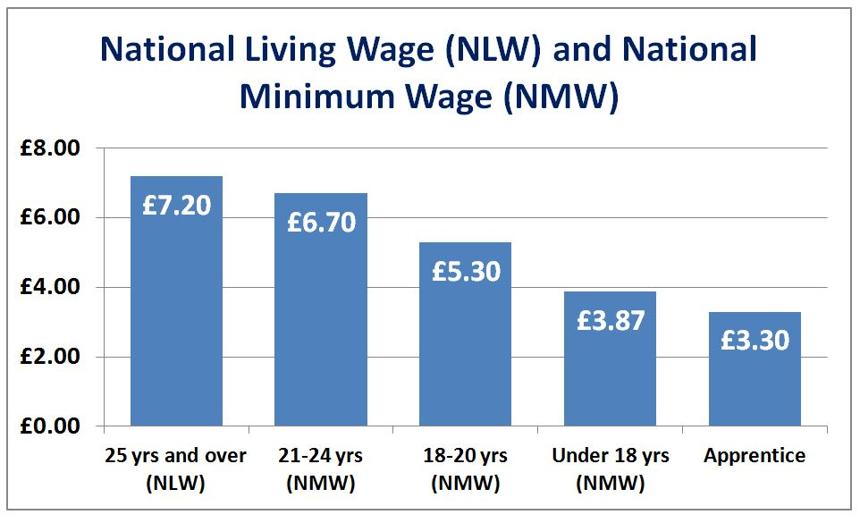 NLW and MNW rates