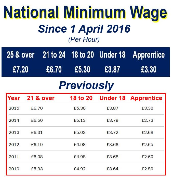 National Minimum Wage before and now