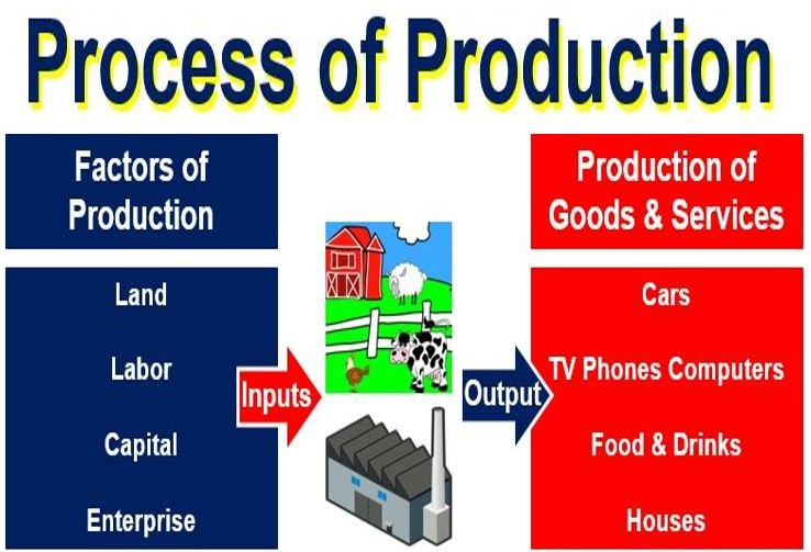 What are the factors of production? Definition and meaning ...
