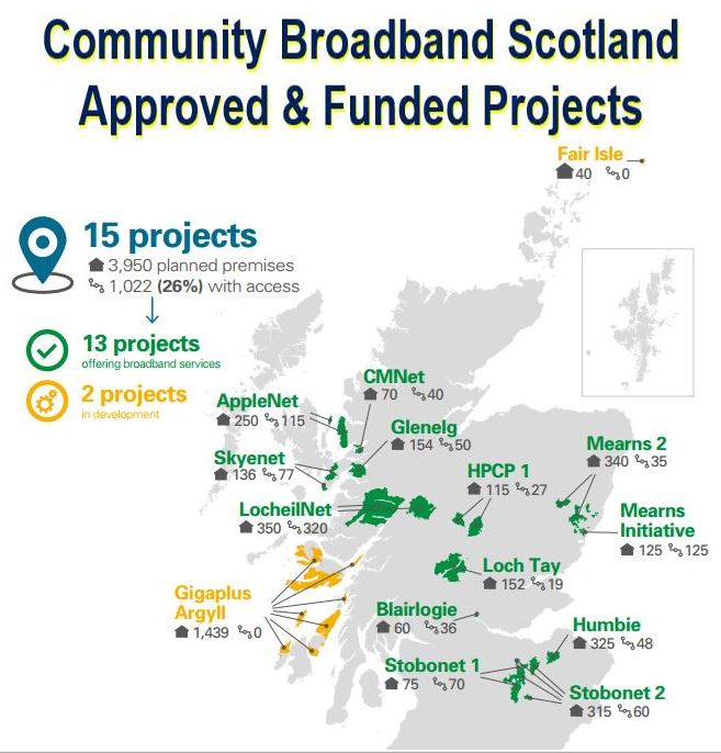 Scotland Broadband Coverage Targets