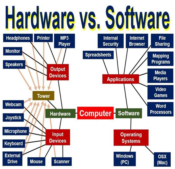 hardware and software definition What is software? Definition and meaning - Market Business News