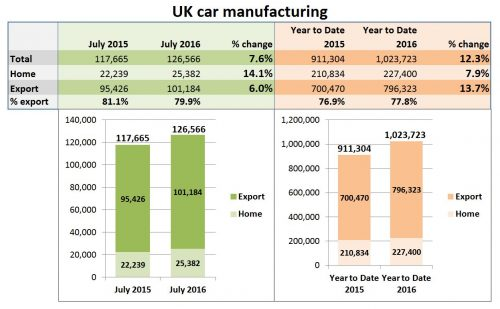 UK car manufacturing July 2016