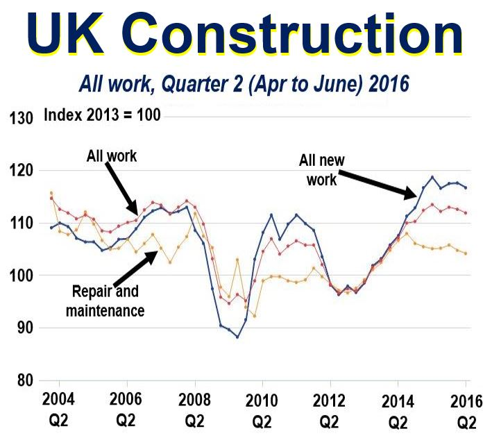 UK construction statistics
