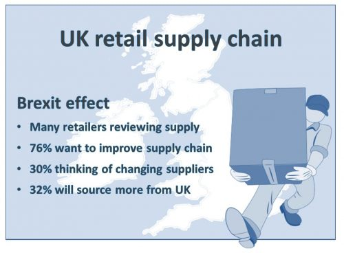 Effect of Brexit on UK retail supply chain