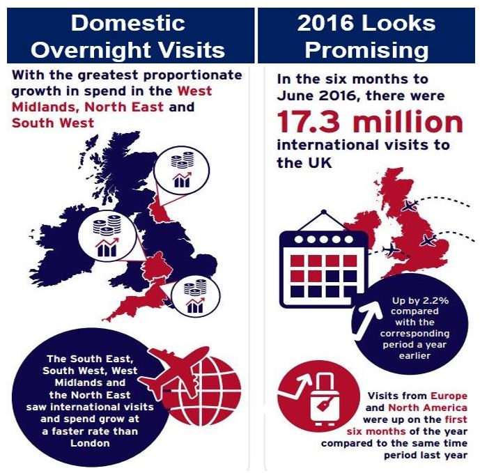 UK tourism domestic overnight visits and outlook