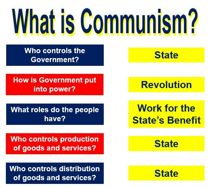What is Communism? Definition and meaning - Market ...