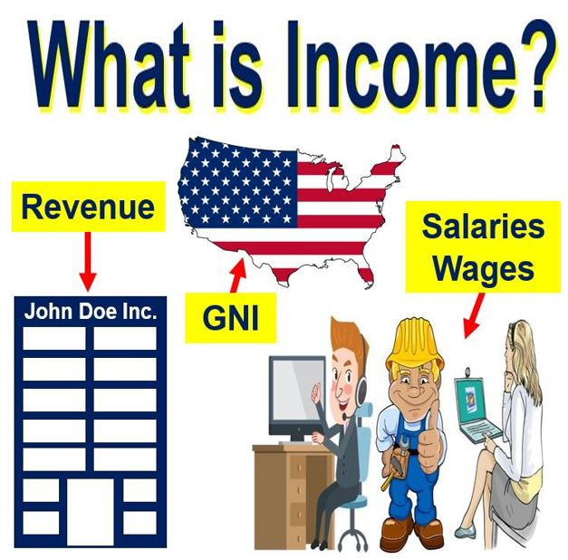 What is income