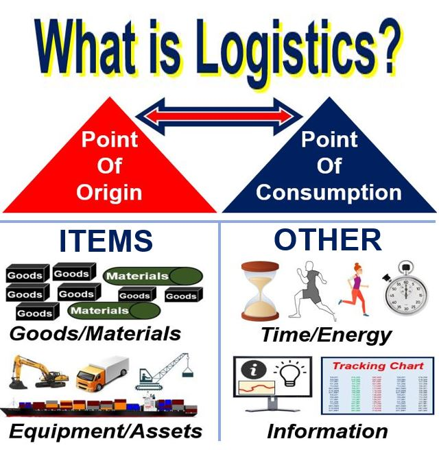 What is logistics