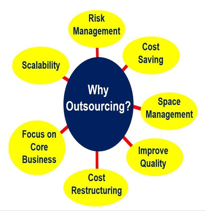 does outsourcing by multinational companies cost Outsourcing facilities management is a time-tested strategy in industries like banking, consumer products, technology—and the multinational life sciences companies have long recognized the benefits of outsourced facilities management.