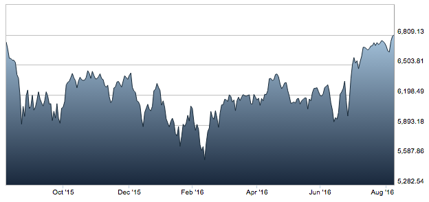 FTSE 100 over the past 12 months.
