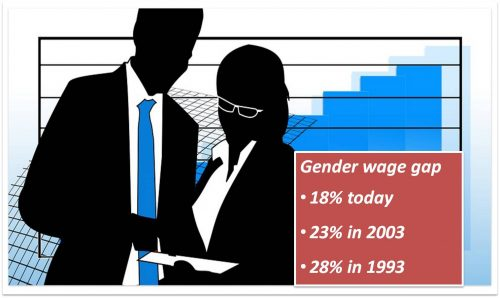 overcoming the gender wage gap Earlier this month, the us census bureau reported that the gender wage gap narrowed to the lowest level on record last year women working full-time, year-round jobs earned 786% of what similar men did in 2014, up from 783% in 2013.