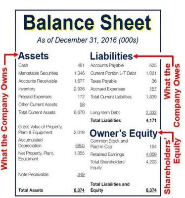 Business Plan Balance Sheet