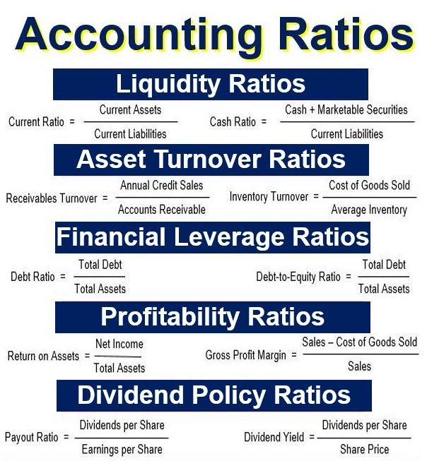 it calculate financial ratios We bring you eleven financial ratios that one should look at before investing in a  stock  p/e ratio  it is calculated by dividing operating profit by net sales.