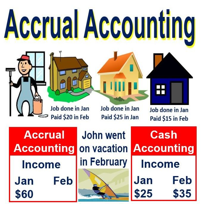 cash and accrual paper Understand the differences between the accrual method and cash method of accounting timing differences: cash method vs accrual method the $100 expense is recognized when you buy the paper in an accrual method system, the $100 is recorded as an asset on the balance sheet.