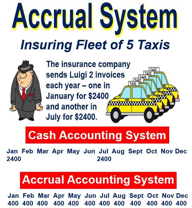 Accrual System taxi insurance