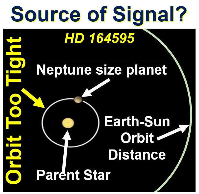 Alien signals not from far away