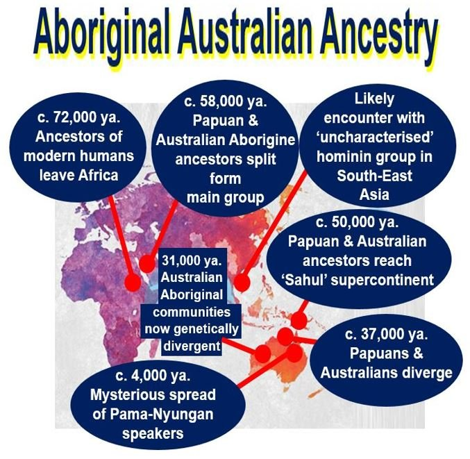Ancestry of Aboriginal Australians