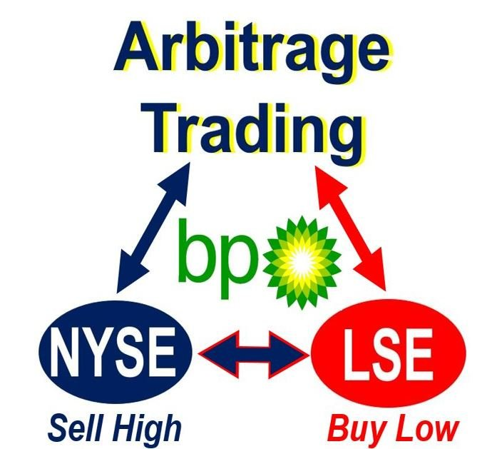 Arbitrage Definition And Meaning Market Business News