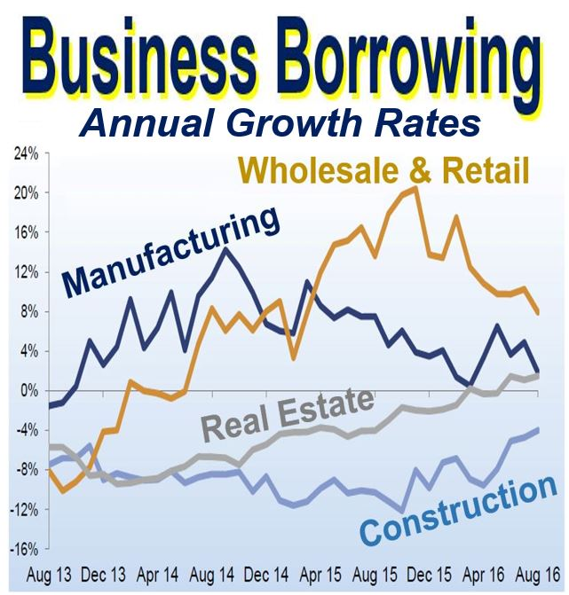 Business borrowing annual growth rates