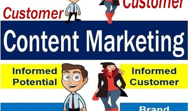Content marketing - image with examples