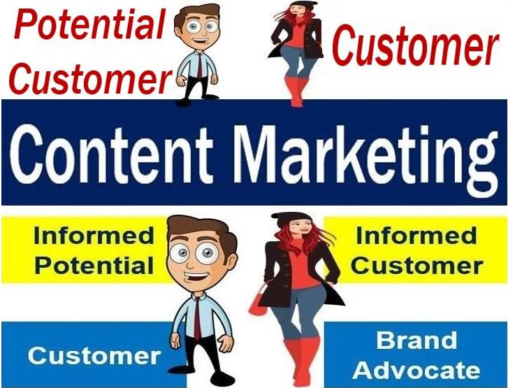 Content Marketing Definition And Meaning Market Business News