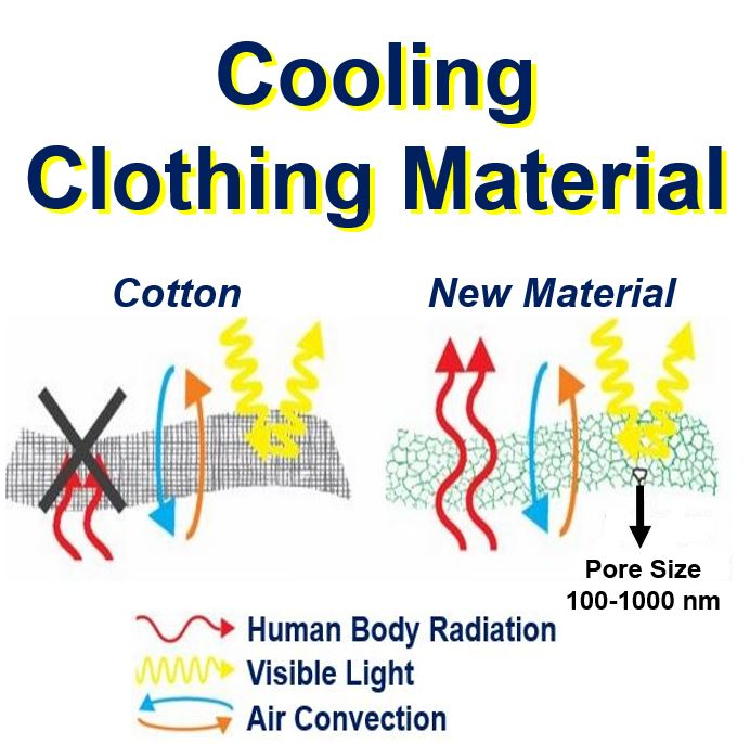 Cooling Clothing Material