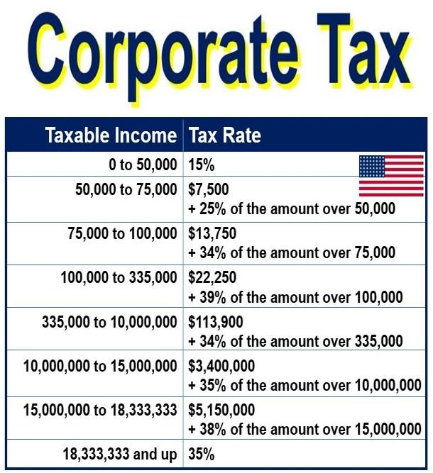 Corporate tax rates in the USA