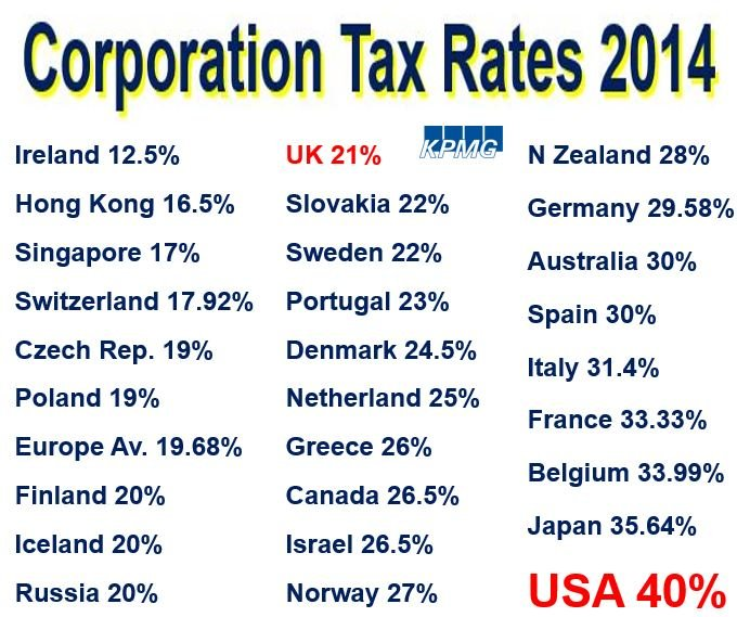 Corporation tax rates globally
