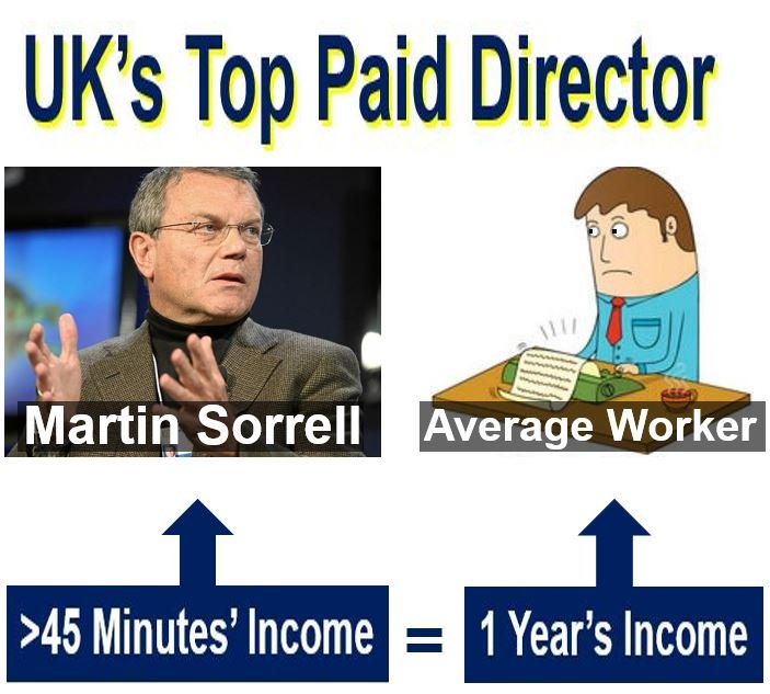Director pay vs average worker UK