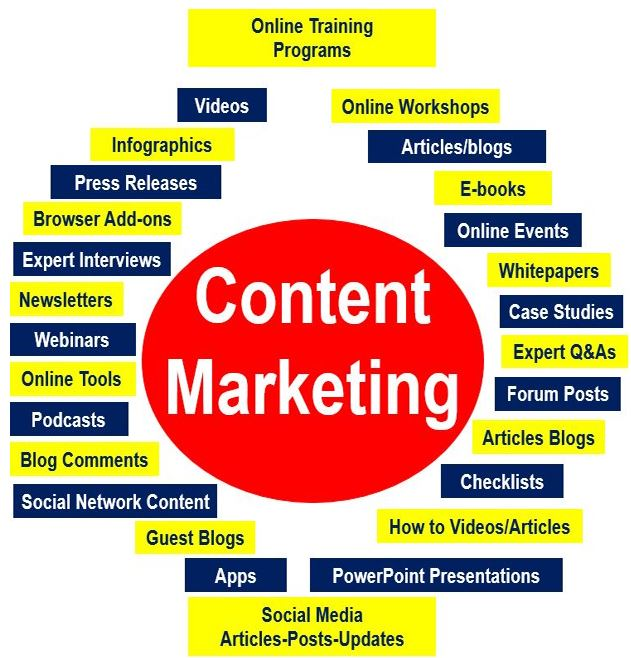 Elements of content marketing