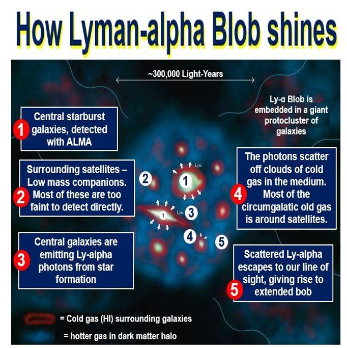 How Lyman-alpha Blob Shines