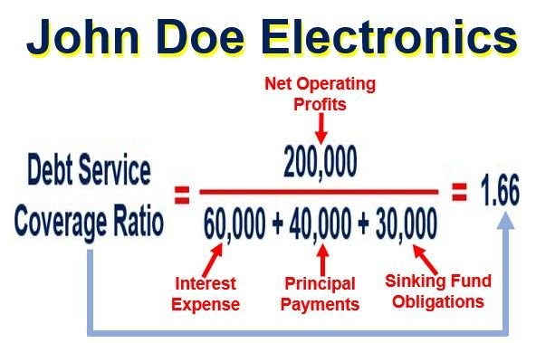John Doe Electronics Debt Service Coverage Ratio