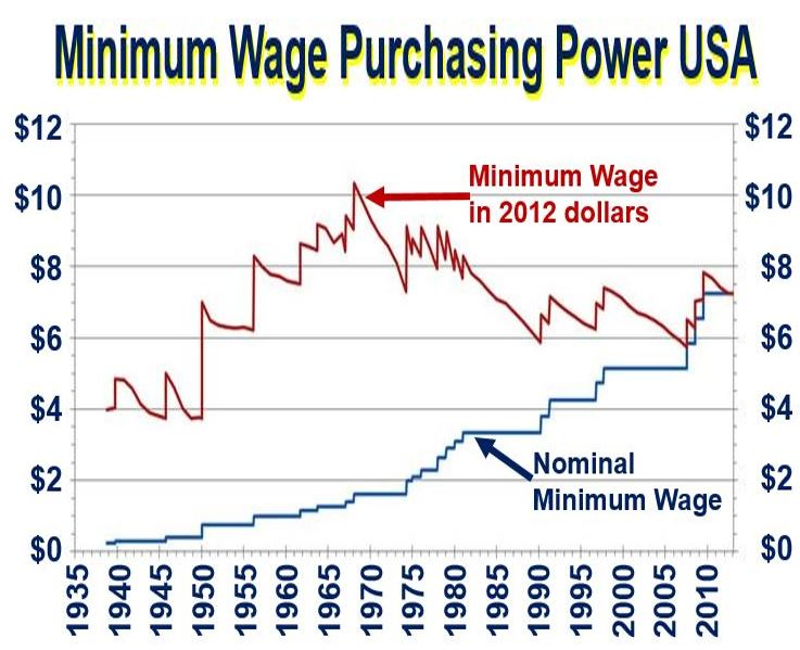 Minimum Wage in US purchasing power