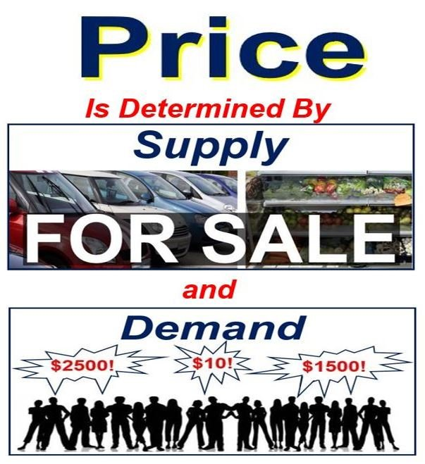 Price is determined by supply and demand