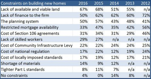 SME house builders constraints table