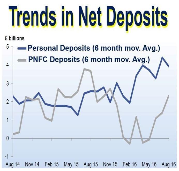 Trends in net deposits