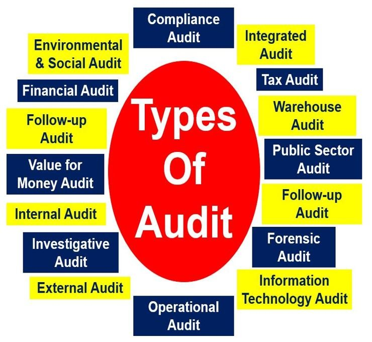 types-of-audit