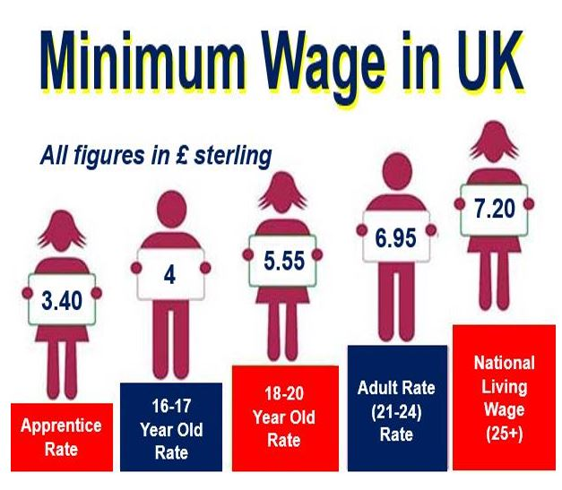 What is minimum wage definition and meaning for Marke minimum