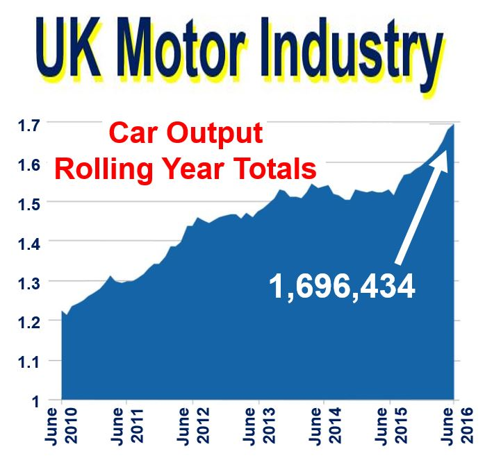 UK Motor Industry car production